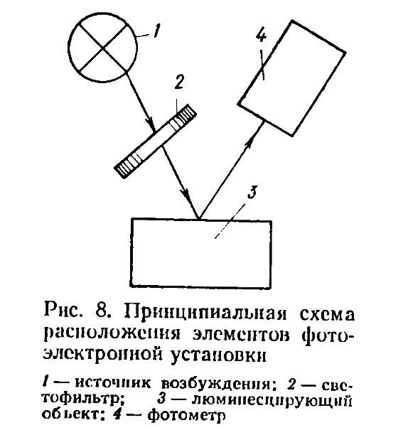 Рис. 8. Принципиальная схема расположения элементов фотоэлектронной установки
