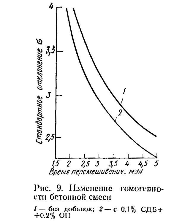 Рис. 9. Изменение гомогенности бетонной смеси