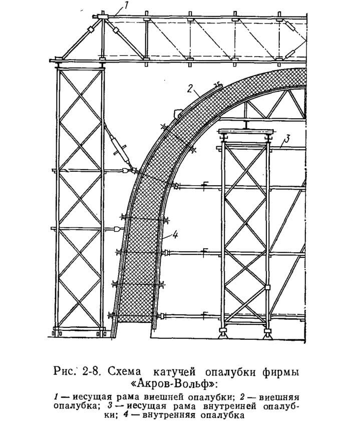 Рис. 2-8. Схема катучей опалубки фирмы «Акров-Вольф»