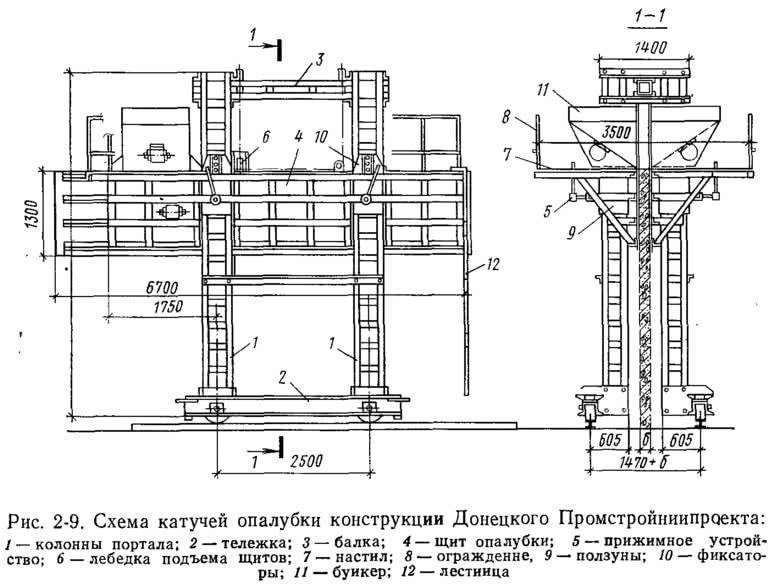 Рис. 2-9. Схема катучей опалубки конструкции Донецкого Промстройниипроекта