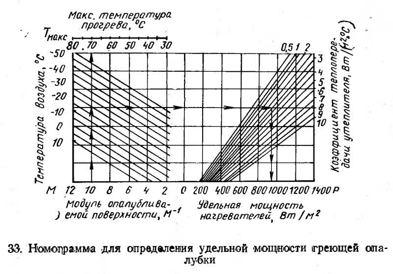33. Номограмма для определения удельной мощности греющей опалубки