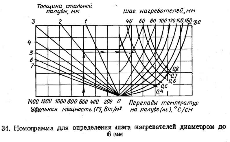 34. Номограмма для определения шага нагревателей