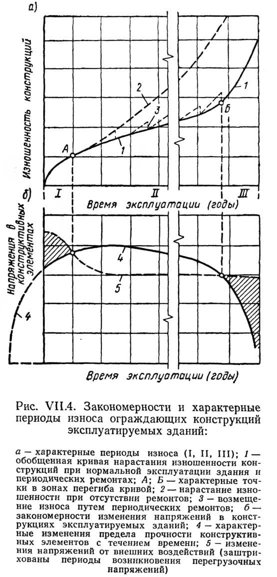 Рис. VII.4. Закономерности и характерные периоды износа ограждающих конструкций