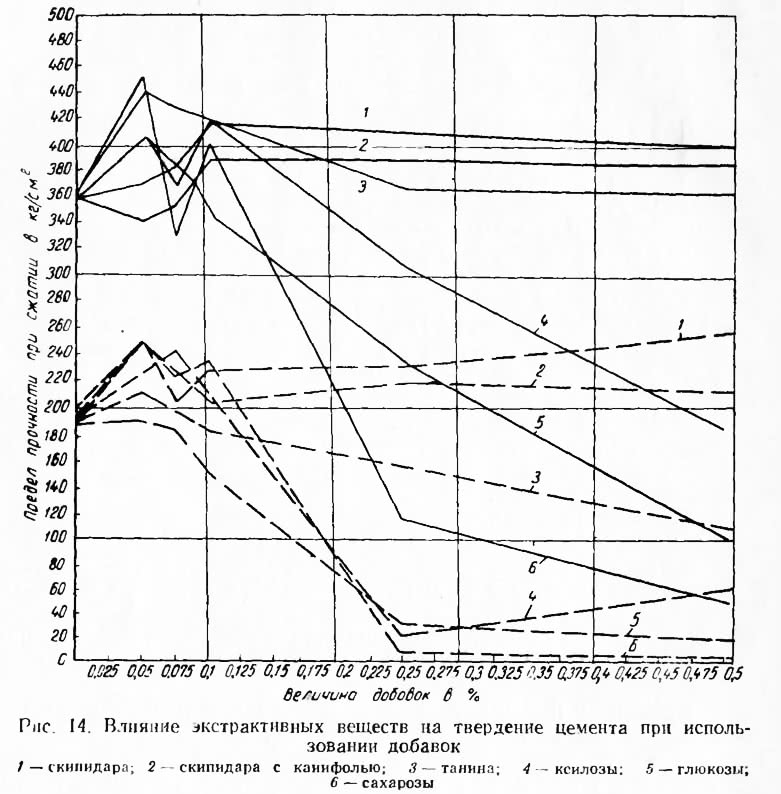 Рис. 14. Влияние экстрактивных веществ на твердение цемента