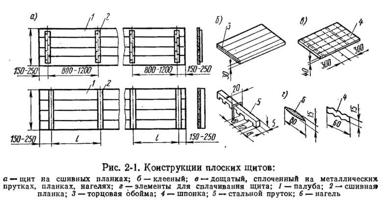 Рис. 2-1. Конструкции плоских щитов
