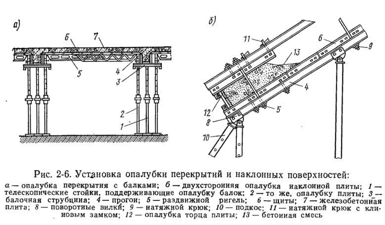 Рис. 2-6. Установка опалубки перекрытий и наклонных поверхностей