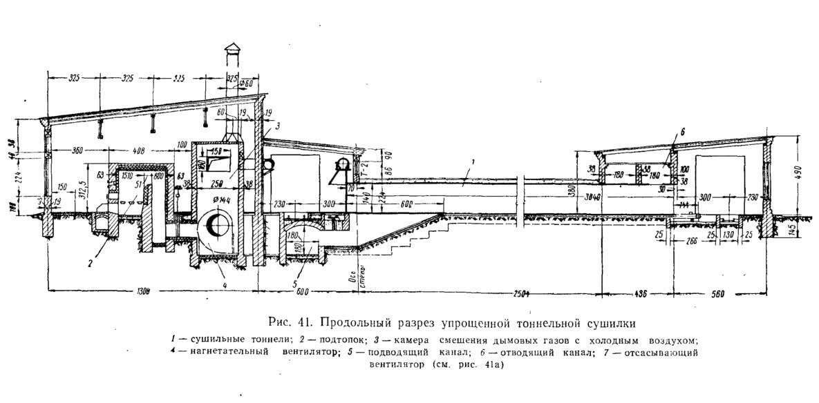 Рис. 41. Продольный разрез упрощенной тоннельной сушилки