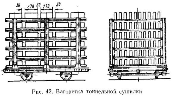 Рис. 42. Вагонетка тоннельной сушилки