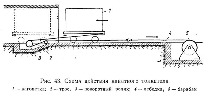 Рис. 43. Схема действия канатного толкателя