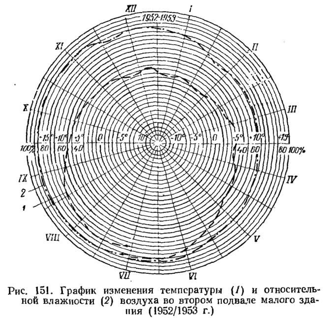 Рис. 151. График изменения температуры и влажности воздуха во втором подвале