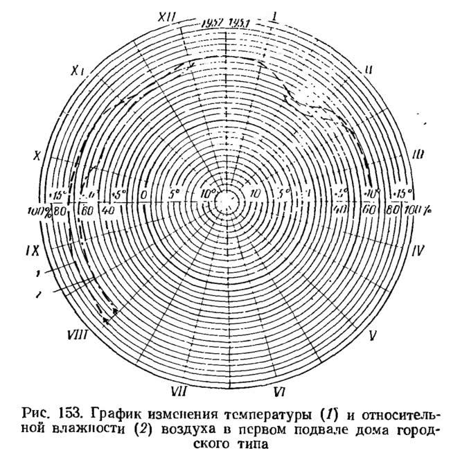 Рис. 153. График изменения температуры и влажности воздуха в первом подвале