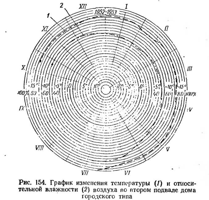 Рис. 154. График изменения температуры и влажности воздуха во втором подвале
