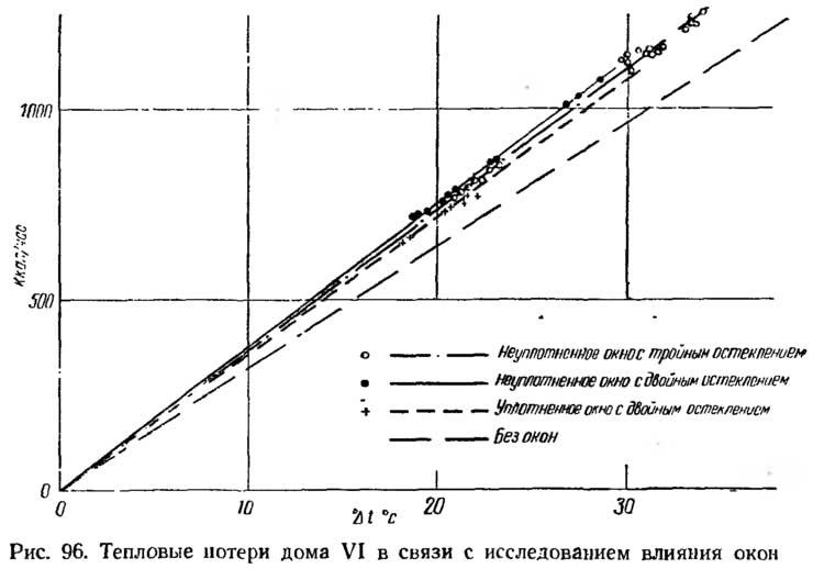Рис. 96. Тепловые потери дома VI в связи с исследованием влияния окон