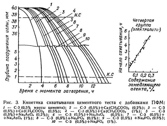 Рис. 3. Кинетика схватывания цементного теста с добавками ПФМ