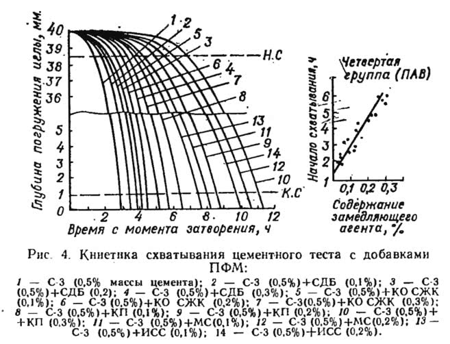 Рис. 4. Кинетика схватывания цементного теста с добавками ПФМ