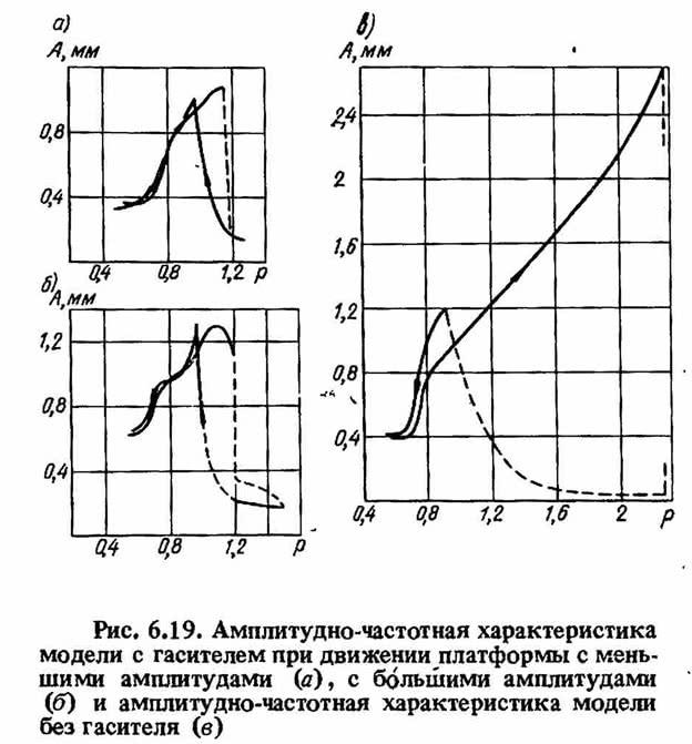 Рис. 6.19. Амплитудно-частотная характеристика модели с гасителем при движении платформы