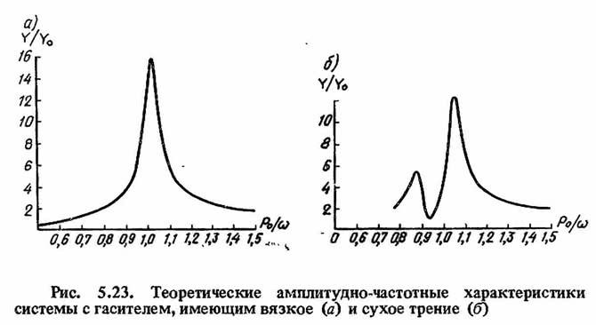 Рис. 5.23. Теоретические амплитудно-частотные характеристики системы