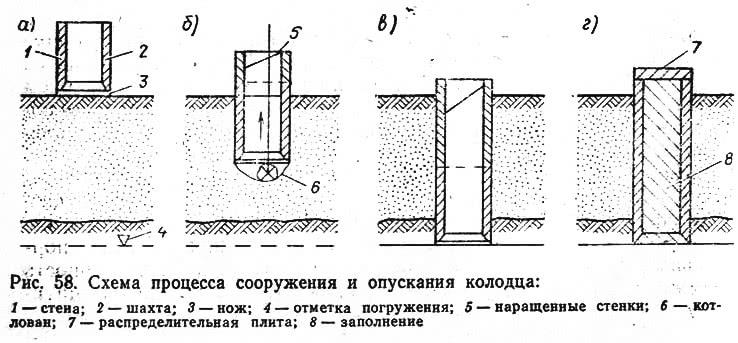 Рис. 58. Схема процесса сооружения и опускания колодца