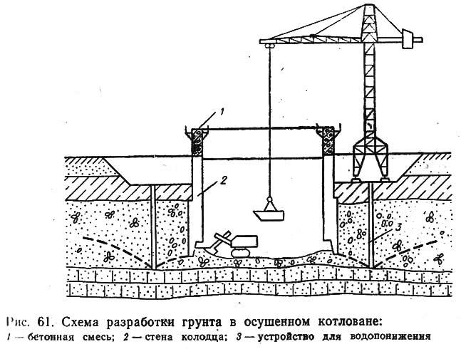 Рис. 61. Схема разработки грунта в осушенном котловане