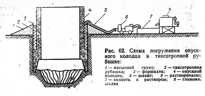 Рис. 62. Схема погружения опускного колодца в тиксотропной рубашке