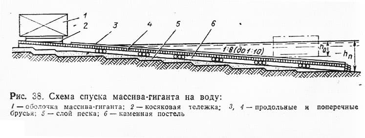 Рис. 38. Схема спуска массива-гиганта на воду