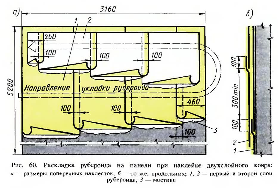 Рис. 60. Раскладка рубероида на панели при наклейке двухслойного ковра