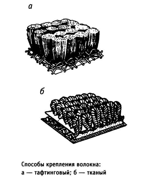 Способы крепления волокна