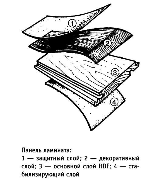 Панель ламината