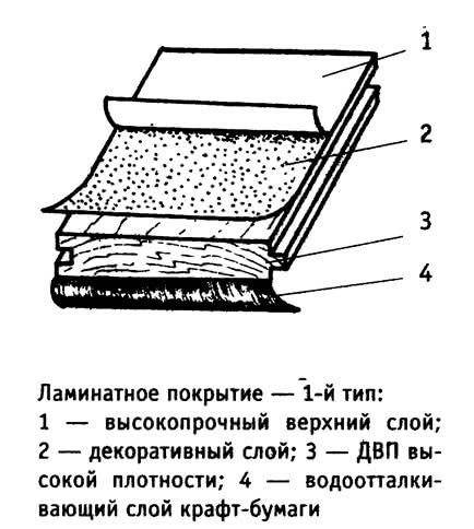 Ламинатное покрытие — 1-й тип