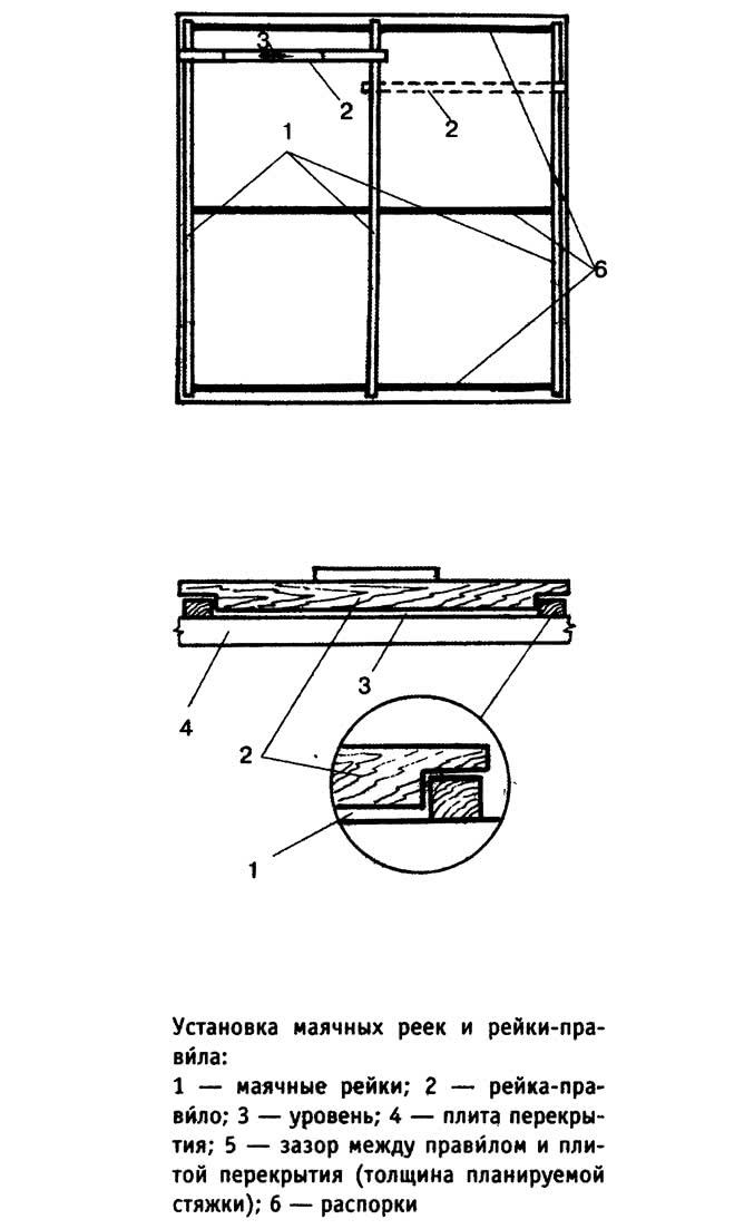 Установка маячных реек и рейки-правила