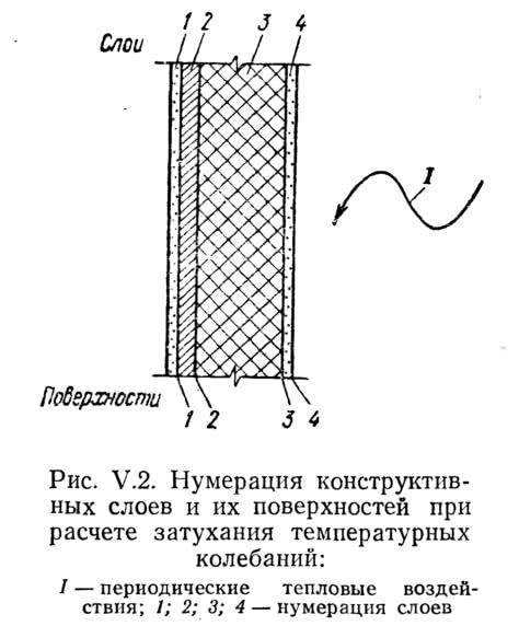 Рис. V.2. Нумерация конструктивных слоев и их поверхностей