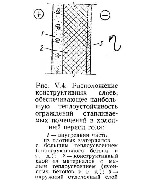 Рис. V.4. Расположение конструктивных слоев для наибольшей теплоустойчивости