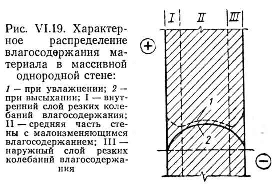 Рис. VI.19. Характерное распределение влагосодержания материала в массивной однородной стене