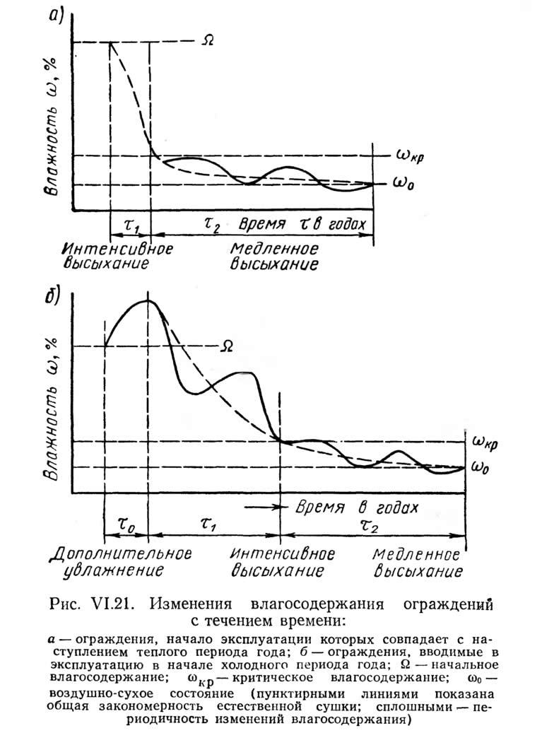 Рис. VI.21. Изменения влагосодержания ограждений с течением времени