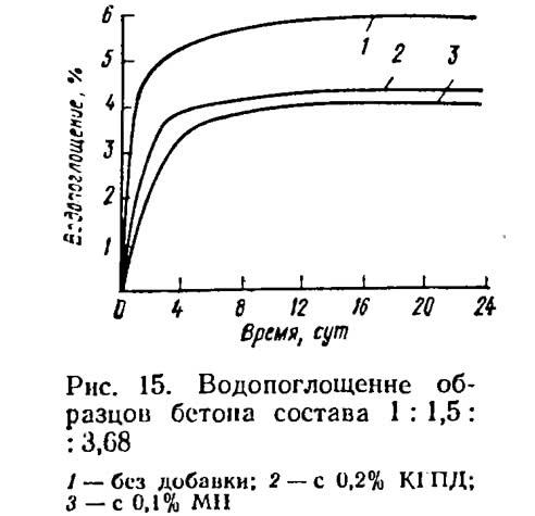 Рис. 15. Водопоглощение образцов бетона состава 1:1,5:3,68