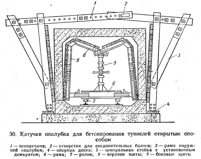 30. Катучая опалубка для бетонирования туннелей открытым способом