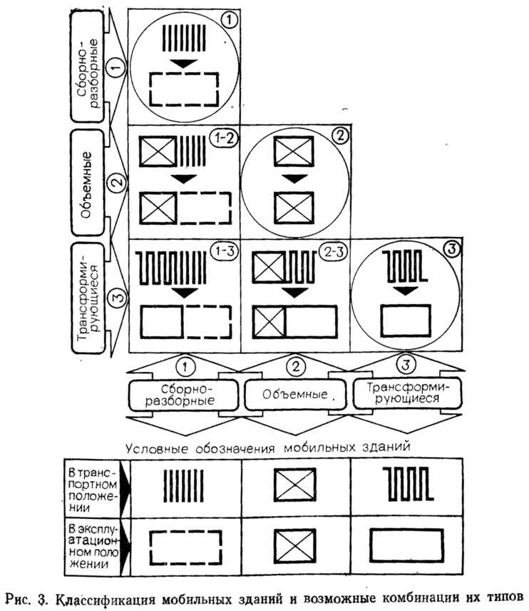 Рис. 3. Классификация мобильных зданий и возможные комбинации их типов