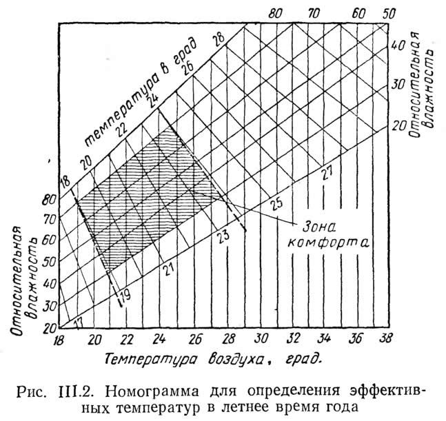 Рис. III.2. Номограмма для определения эффективных температур в летнее время года