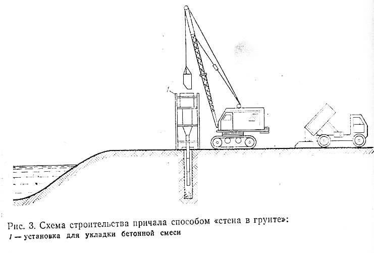 Рис. 3. Схема строительства причала способом «стена в грунте»