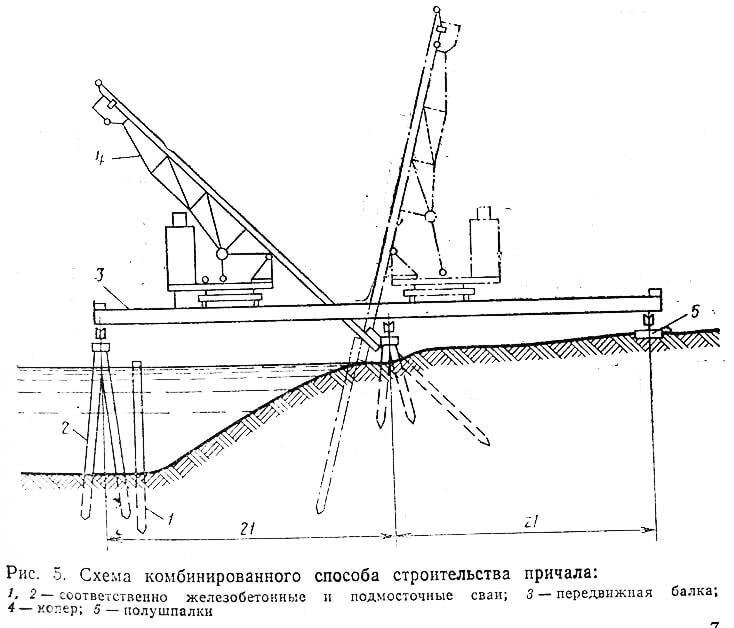 Рис. 5. Схема комбинированного способа строительства причала