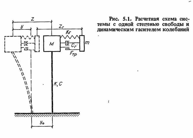 Рис. 5.1. Расчетная схема системы с одной степенью свободы и динамическим гасителем колебаний