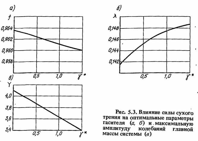 Рис. 5.3. Влияние силы сухого трения на оптимальные параметры гасителя