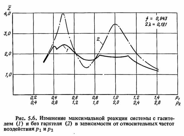 Рис. 5.6. Изменение максимальной реакции системы с гасителем и без гарителя