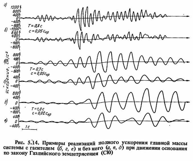 Рис. 5.14. Примеры реализаций полного ускорения главной массы системы