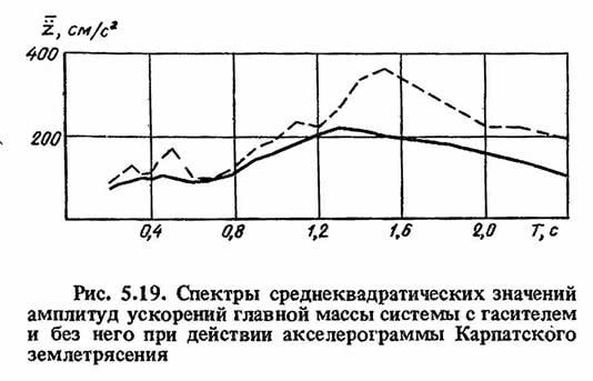 Рис. 5.19. Спектры среднеквадратических значений амплитуд ускорений главной массы системы