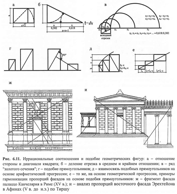 Рис. 6.11, Иррациональные соотношения и подобие геометрических фигур