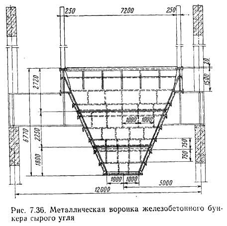 Рис. 7.36. Металлическая воронка железобетонного бункера сырого угля