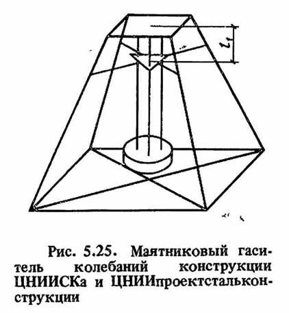 Рис. 5.25. Маятниковый гаситель колебаний