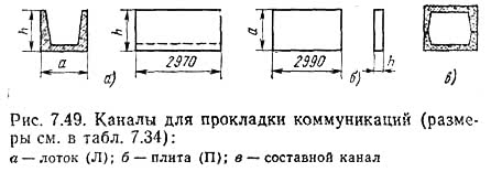 Рис. 7.49. Каналы для прокладки коммуникаций
