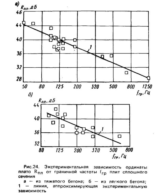 Рис. 25. Расчетная частотная характеристика изоляции воздушного шума